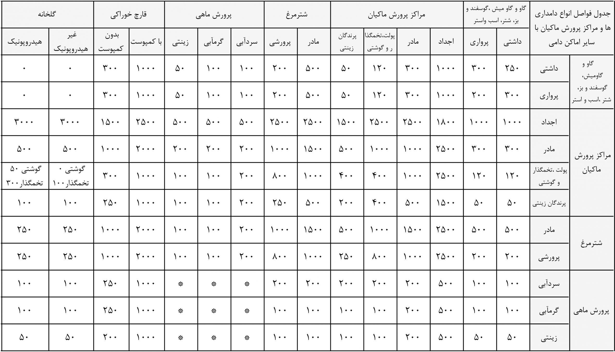 جدول فواصل واحدهای تولیدی