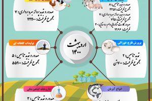 گزارش تصویری عملکرد صدور مجوز سازمان نظام مهندسی کشاورزی و منابع طبیعی استان قزوین اردیبهشت ۱۴۰۰