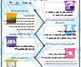 عملکرد خرداد ۱۴۰۰ سازمان نظام مهندسی کشاورزی و منابع طبیعی استان قزوین